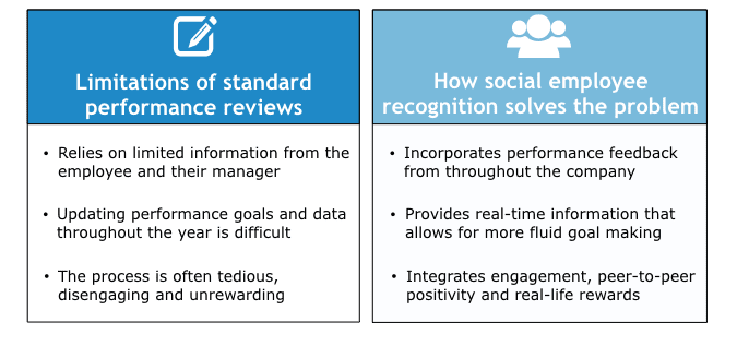Image of comparison between Performance Reviews and Social Employee Recognition