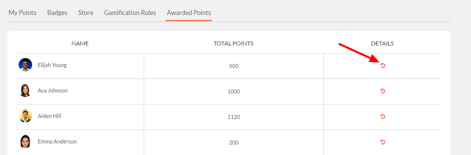 awarded points